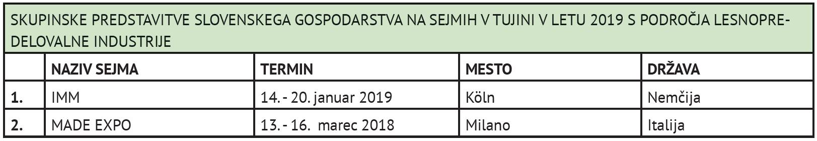 seznam skupinskih predstavitev na sejmih v tujini-tabela-2019