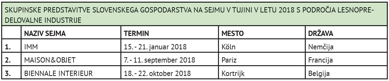 seznam skupinskih predstavitev na sejmih v tujini-2018